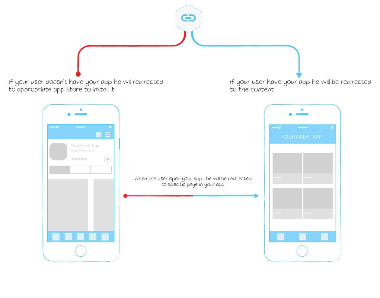 Smart Deep Linking VS Deep Linking