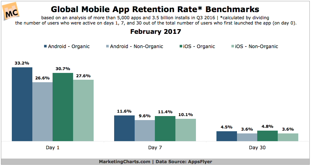 mobile marketing for apps