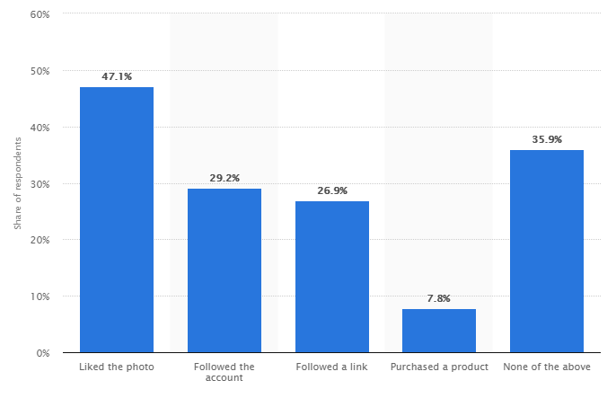 retargeting on instagram ads statistics