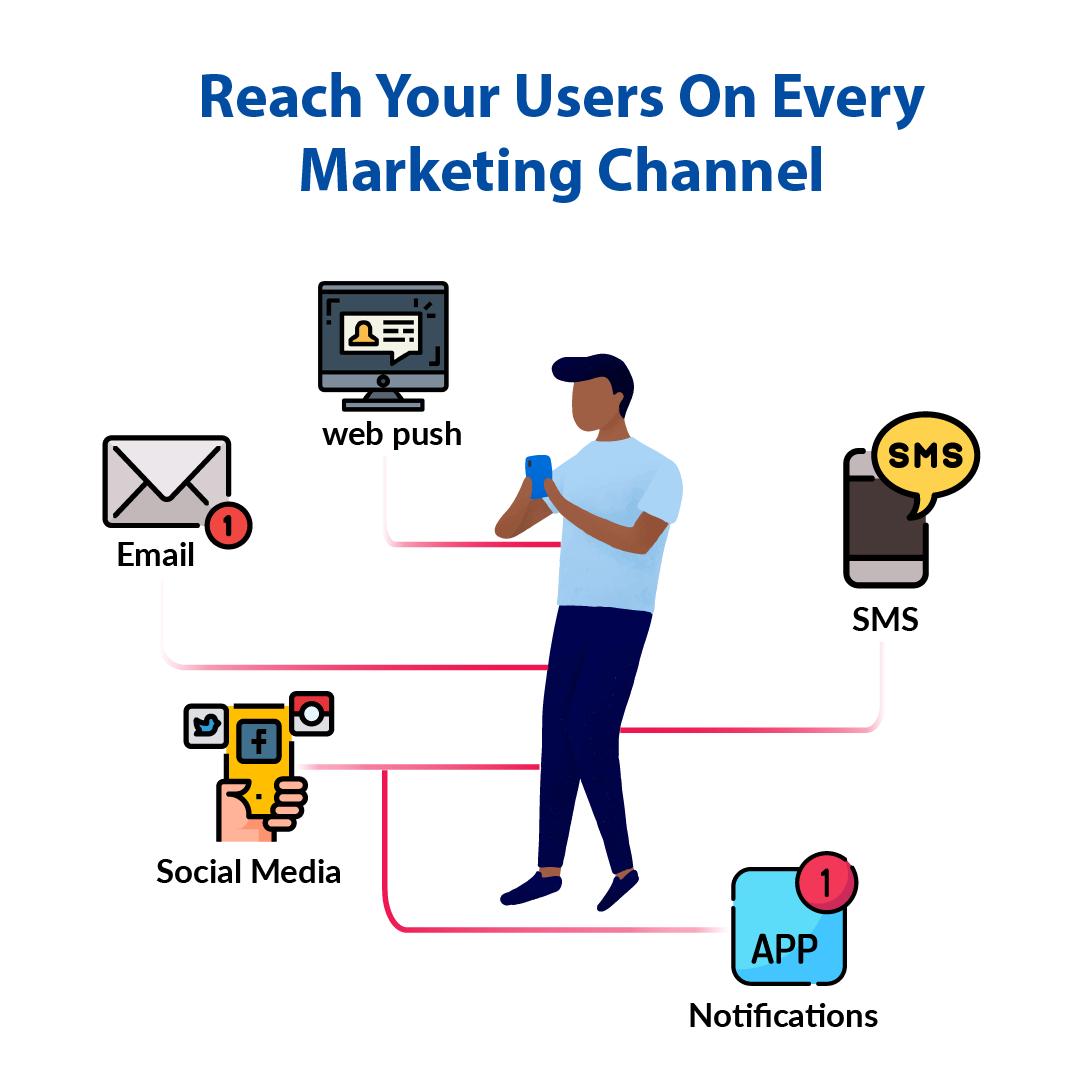 omnichannel marketing automation workflow
